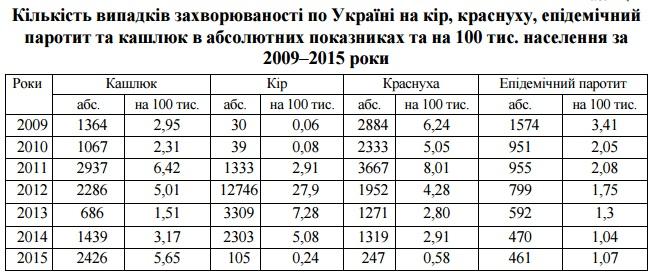 вакцинація статистика